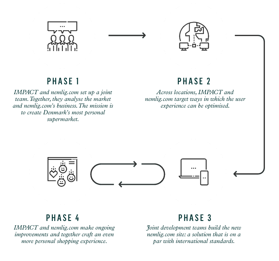 Sådan skaber nemlig.com en personlig købsoplevelse