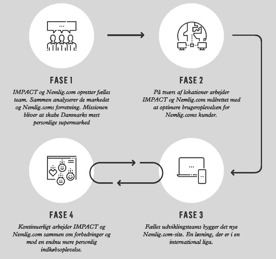 Impact har hjulpet nemlig.com med at skabe en personlig oplevelse online