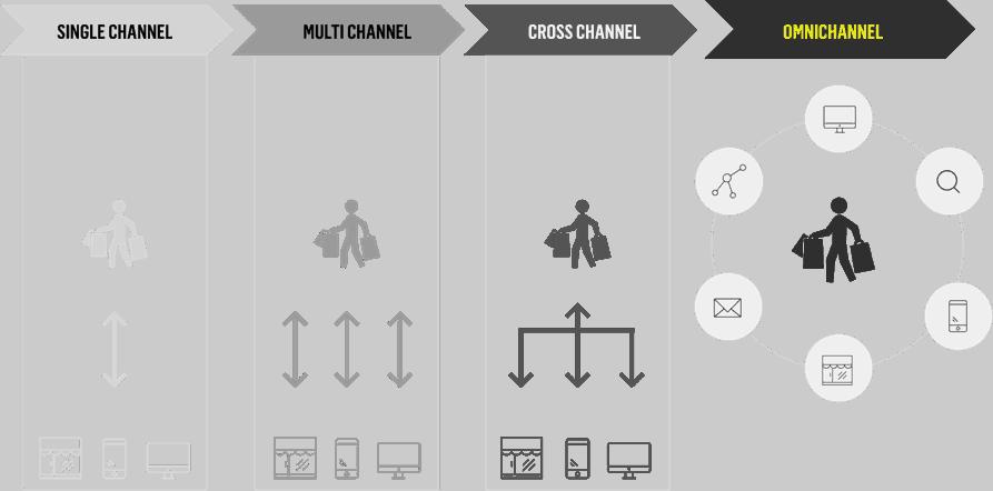 Omnichannel er en holistisk shoppingoplevelse, hvor kunderne kan kombinere kanaler