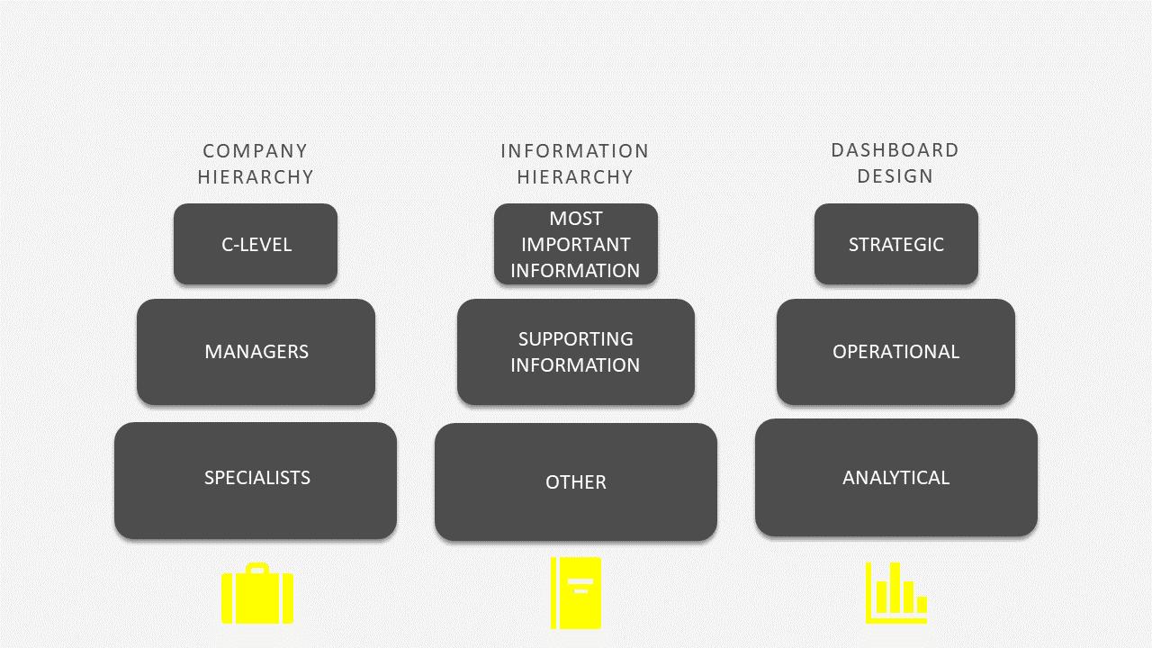 model hierarcy