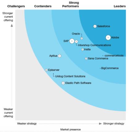 Salesforce er B2B Commerce market lead ifølge Forrester Wave