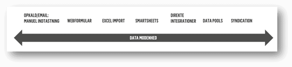 Data modenhed