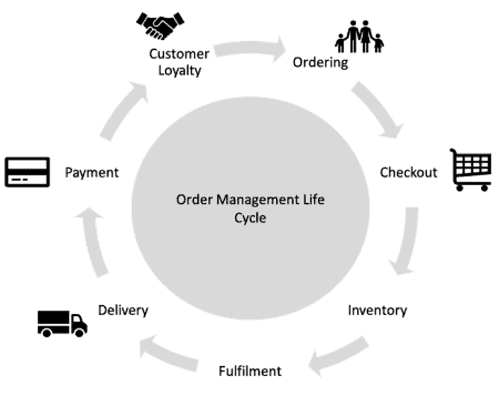 Order Management System IMPACT