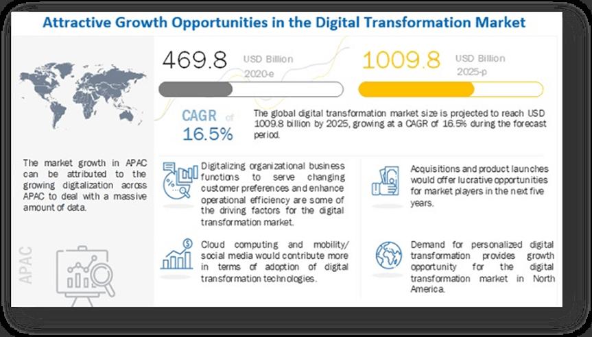 Digital Transformation Vækstmuligheder